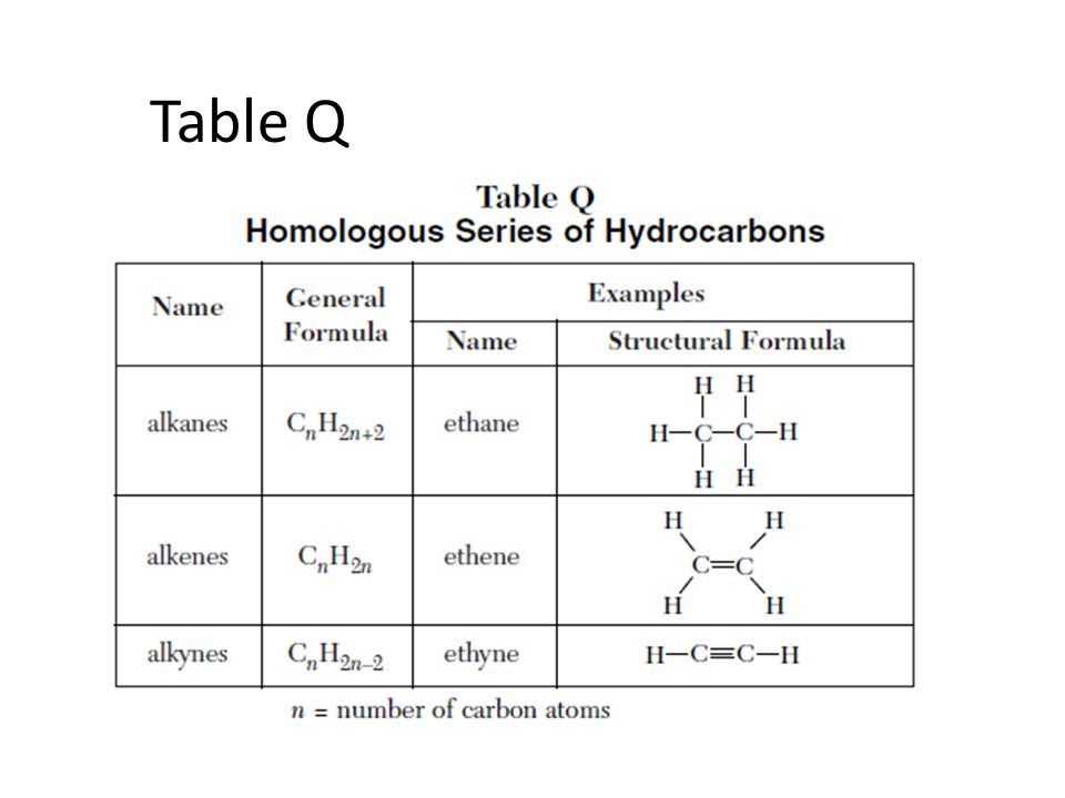 Table Q
