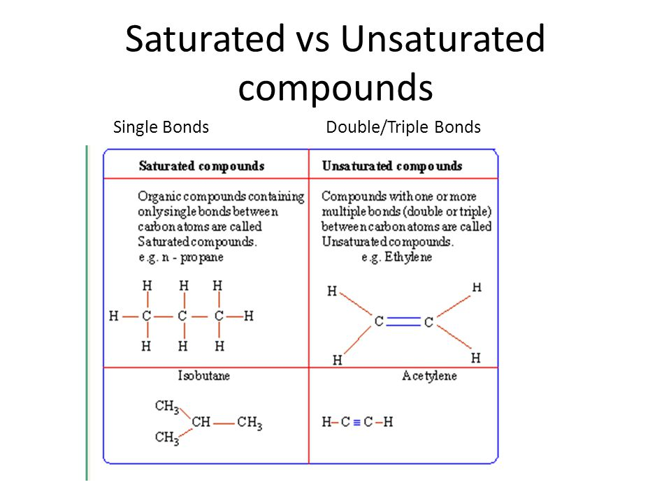 Saturated vs Unsaturated compounds