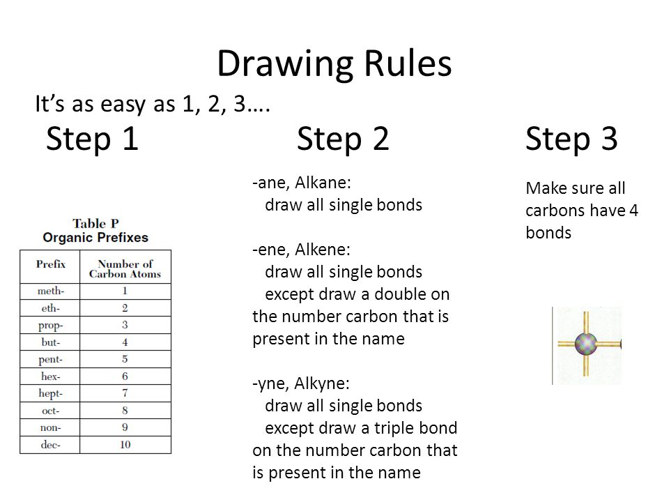 Drawing Rules Step 1 Step 2 Step 3 It's as easy as 1, 2, 3….