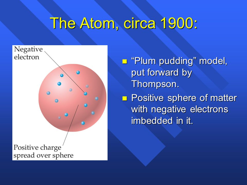 The Atom, circa 1900: Plum pudding model, put forward by Thompson.