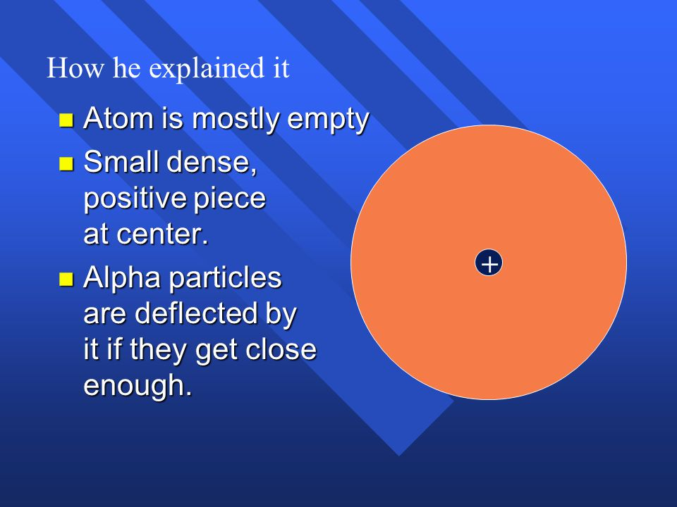 How he explained it Atom is mostly empty. Small dense, positive piece at center.