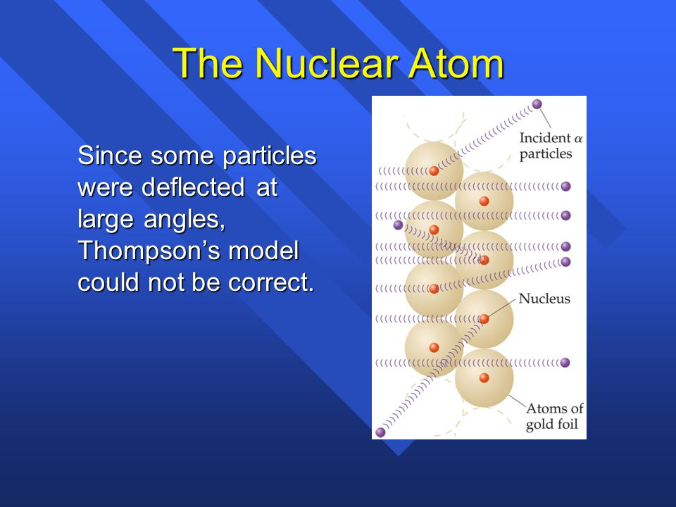 The Nuclear Atom Since some particles were deflected at large angles, Thompson's model could not be correct.