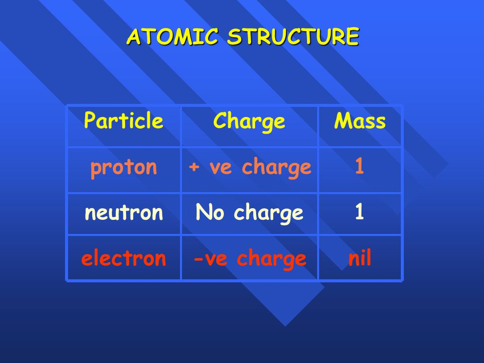 ATOMIC STRUCTURE Particle. Charge. Mass. proton. + ve charge. 1. neutron. No charge. 1. electron.