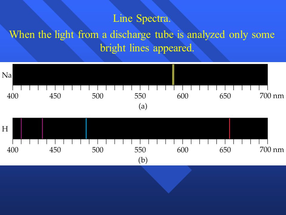 Line Spectra. When the light from a discharge tube is analyzed only some bright lines appeared.