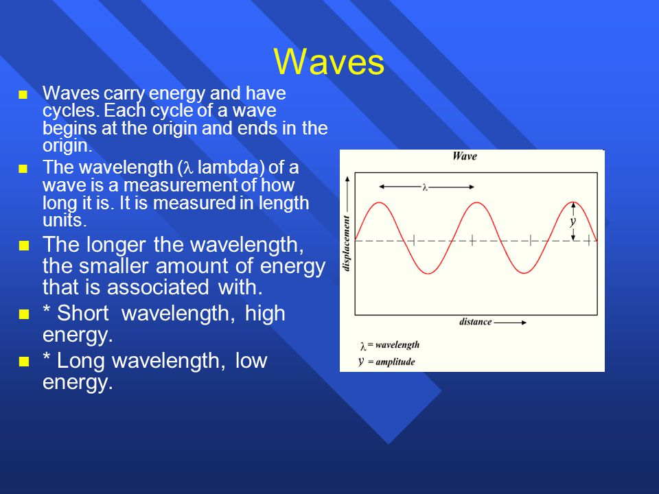 Waves Waves carry energy and have cycles. Each cycle of a wave begins at the origin and ends in the origin.