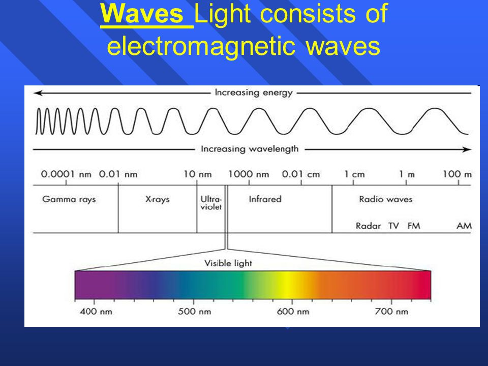 Waves Light consists of electromagnetic waves