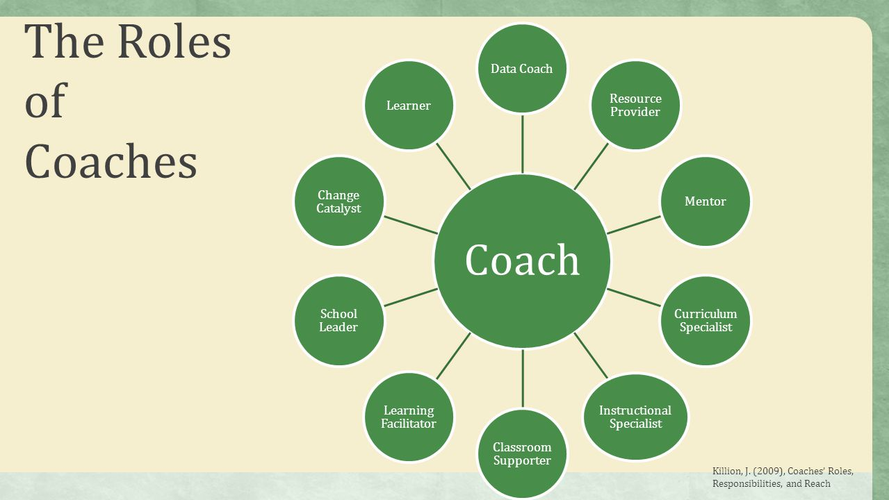 The Roles of Coaches Data Coach Resource Provider Mentor