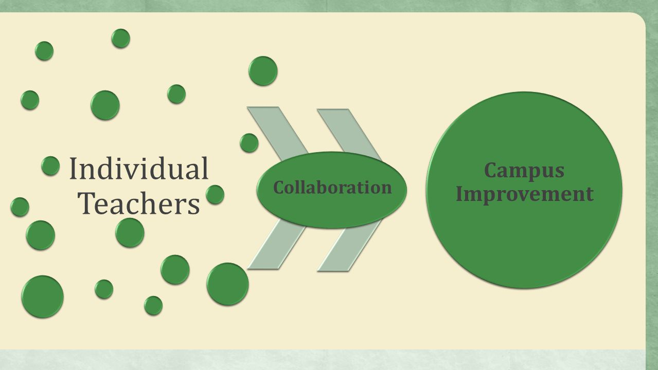 Individual Teachers Campus Improvement Collaboration