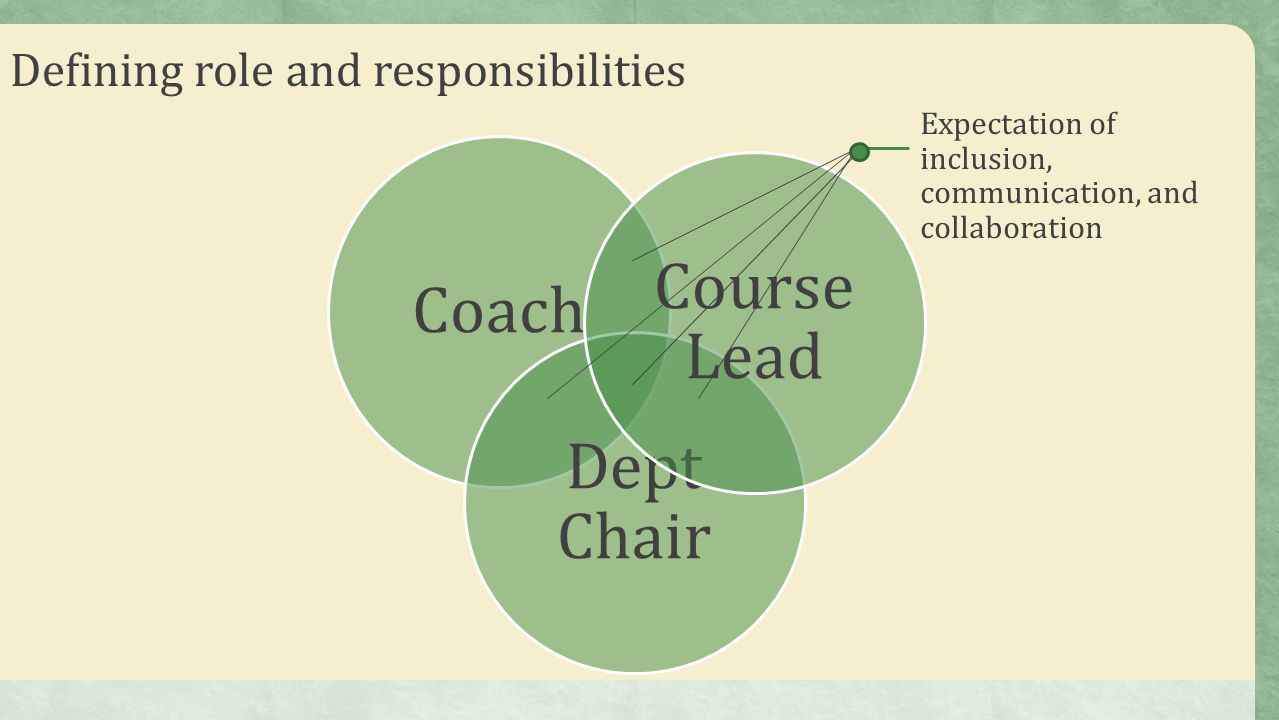 Course Lead Coach Dept Chair Defining role and responsibilities