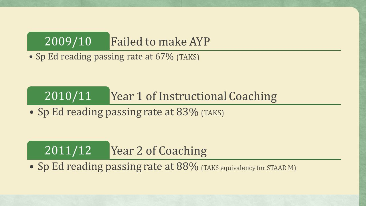 Year 1 of Instructional Coaching 2010/11