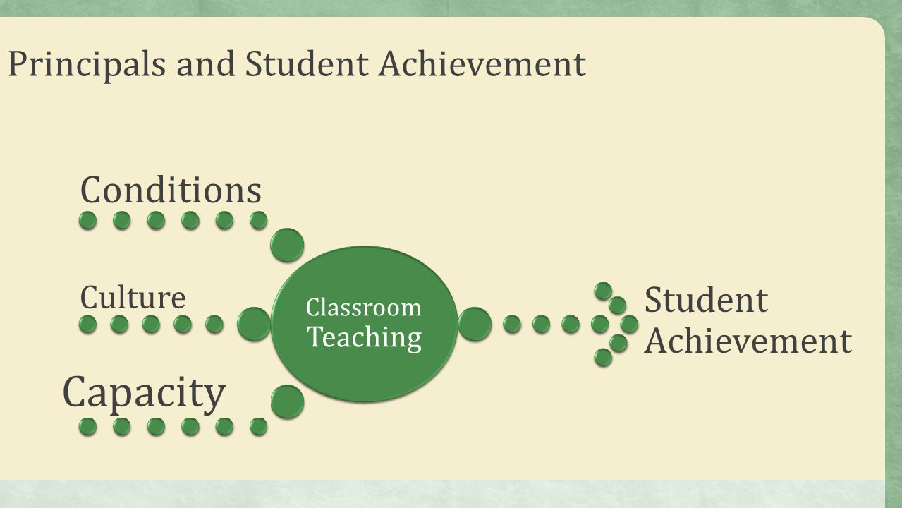 Principals and Student Achievement