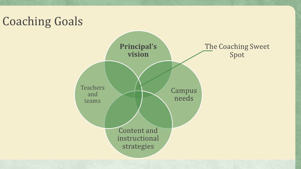 Coaching Goals Principal's vision The Coaching Sweet Spot Campus needs