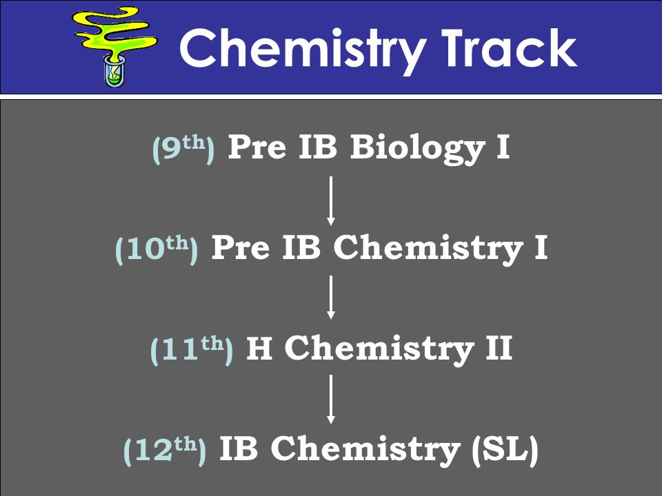 Chemistry Track (9th) Pre IB Biology I (10th) Pre IB Chemistry I