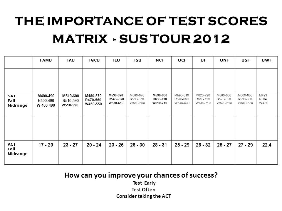 THE IMPORTANCE OF TEST SCORES Consider taking the ACT
