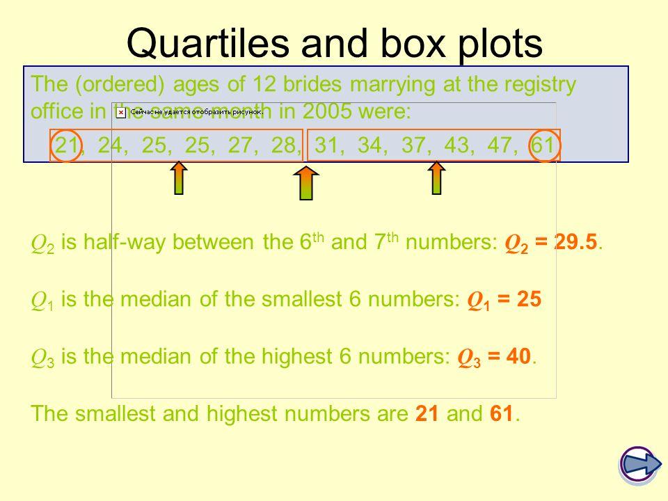 Quartiles and box plots