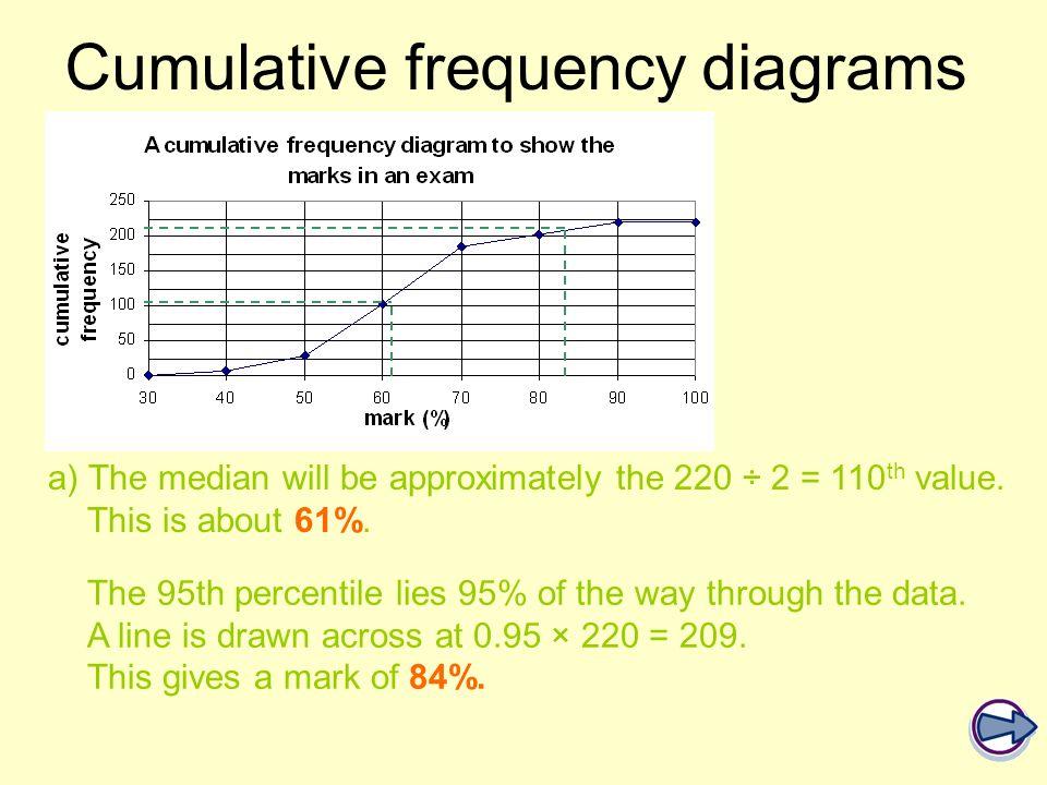 Cumulative frequency diagrams