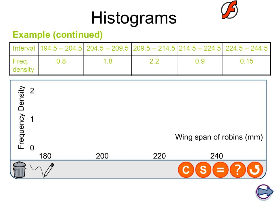 Histograms Example (continued) Interval 194.5 – 204.5 204.5 – 209.5