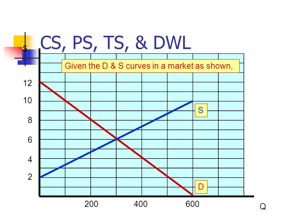CS, PS, TS, & DWL $ Given the D & S curves in a market as shown, 12 10