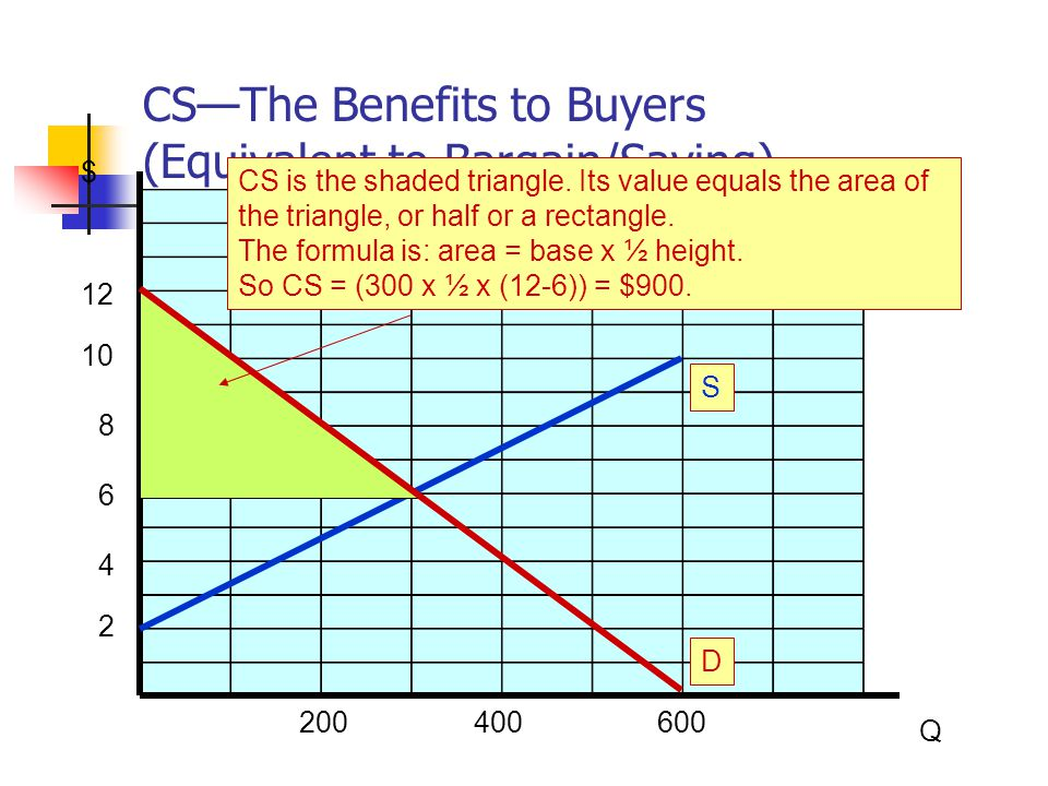CS—The Benefits to Buyers (Equivalent to Bargain/Saving)