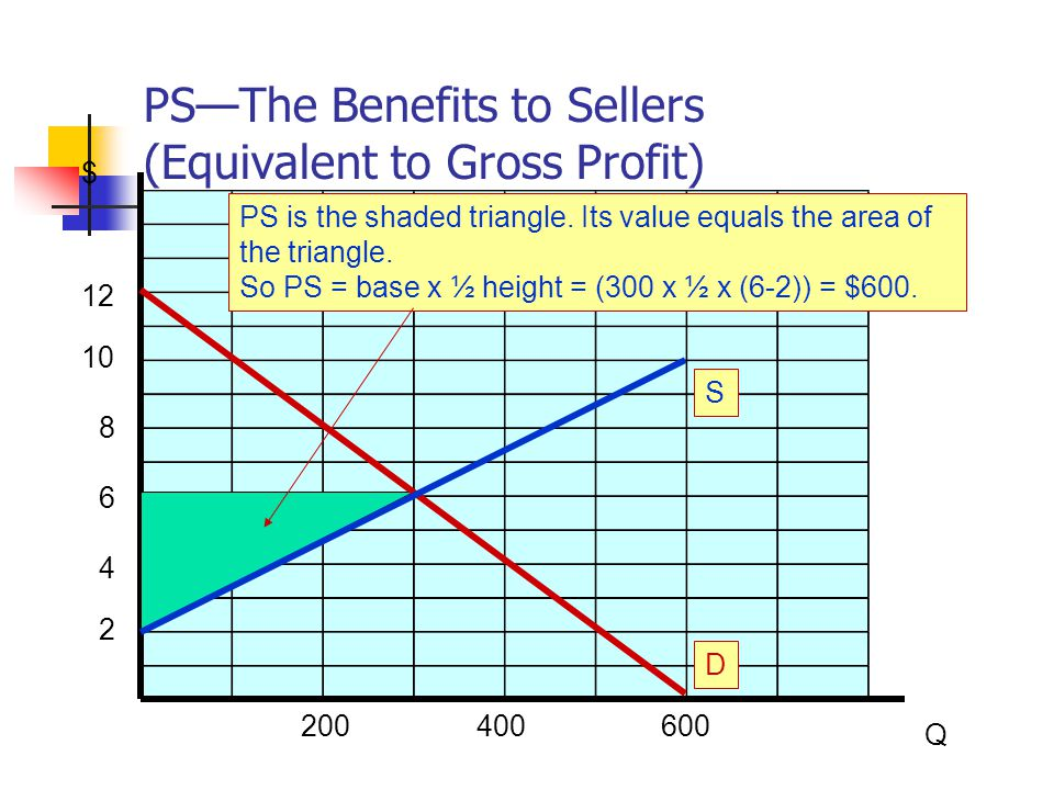 PS—The Benefits to Sellers (Equivalent to Gross Profit)