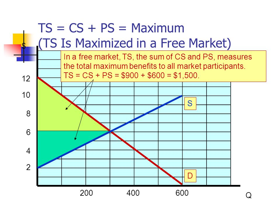 TS = CS + PS = Maximum (TS Is Maximized in a Free Market)