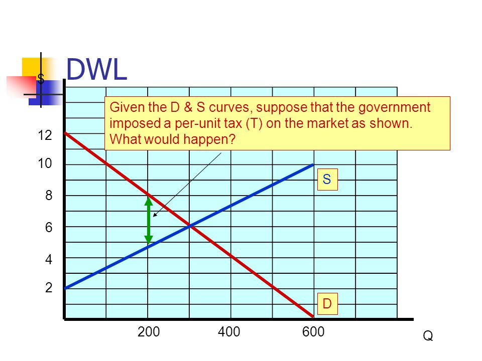 DWL $ Given the D & S curves, suppose that the government imposed a per-unit tax (T) on the market as shown. What would happen