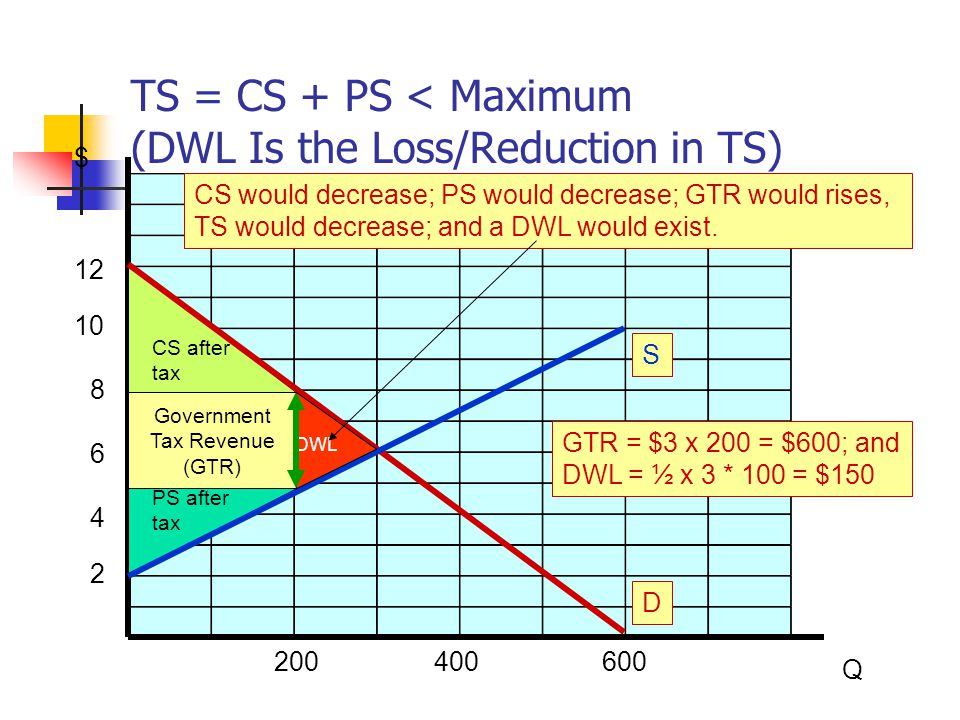 TS = CS + PS < Maximum (DWL Is the Loss/Reduction in TS)