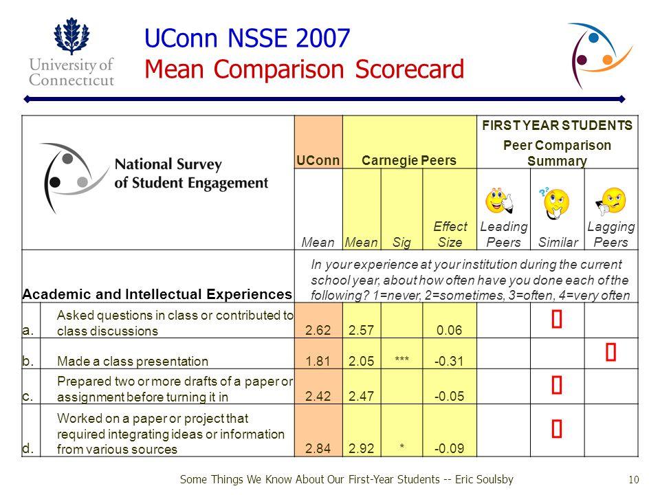 UConn NSSE 2007 Mean Comparison Scorecard