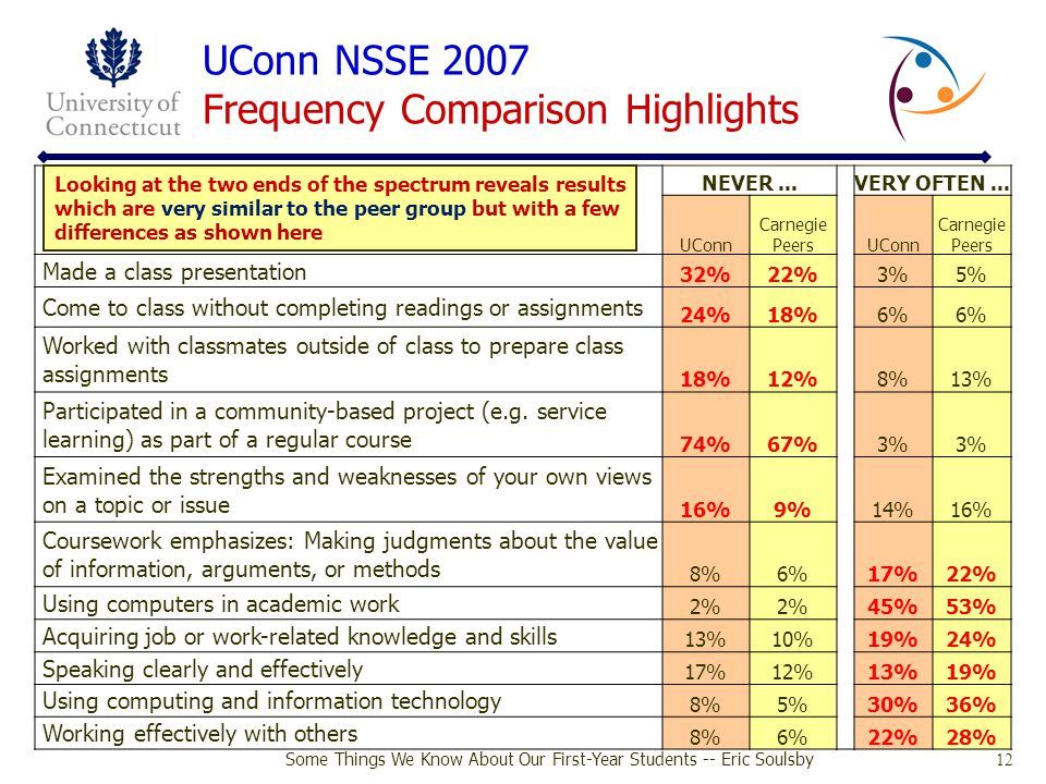 UConn NSSE 2007 Frequency Comparison Highlights