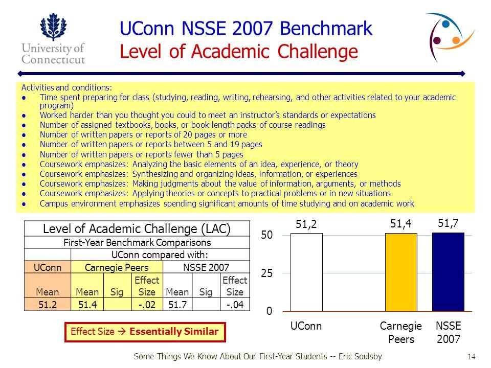 UConn NSSE 2007 Benchmark Level of Academic Challenge