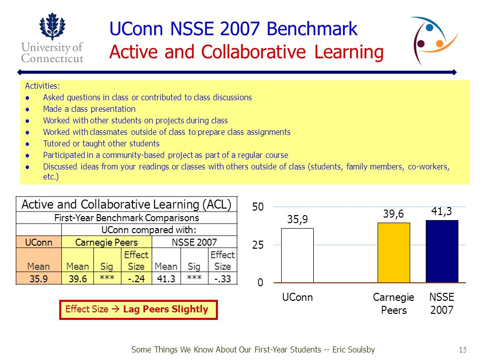 UConn NSSE 2007 Benchmark Active and Collaborative Learning