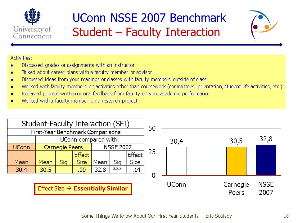 UConn NSSE 2007 Benchmark Student – Faculty Interaction