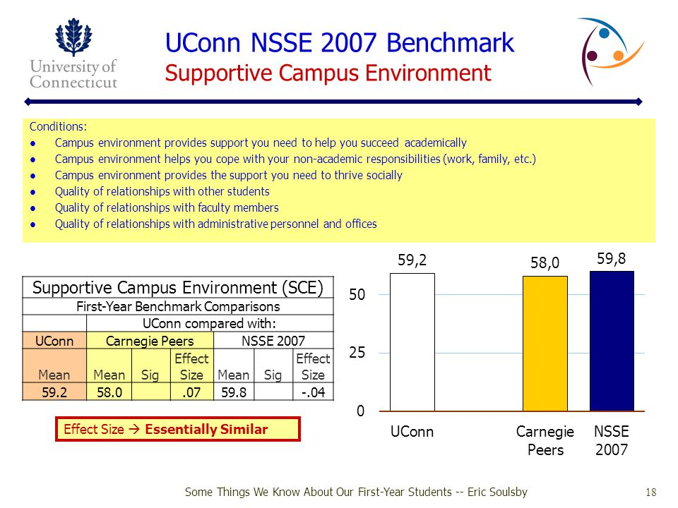 UConn NSSE 2007 Benchmark Supportive Campus Environment