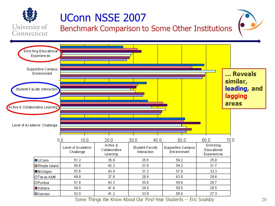 UConn NSSE 2007 Benchmark Comparison to Some Other Institutions