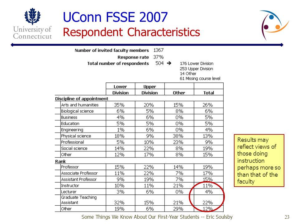 UConn FSSE 2007 Respondent Characteristics