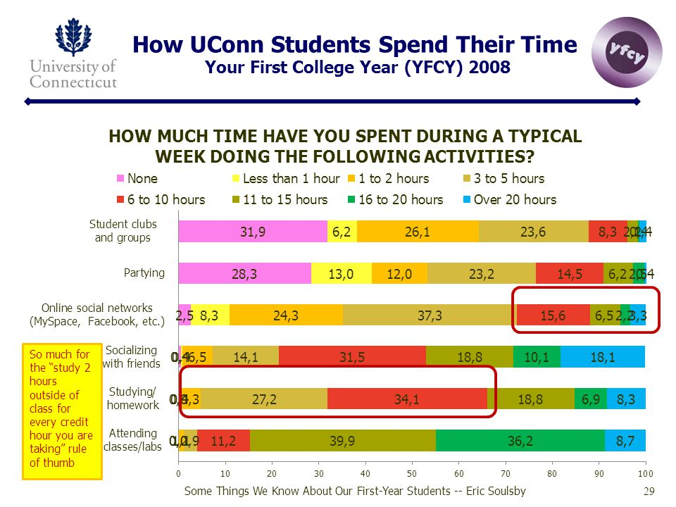How UConn Students Spend Their Time