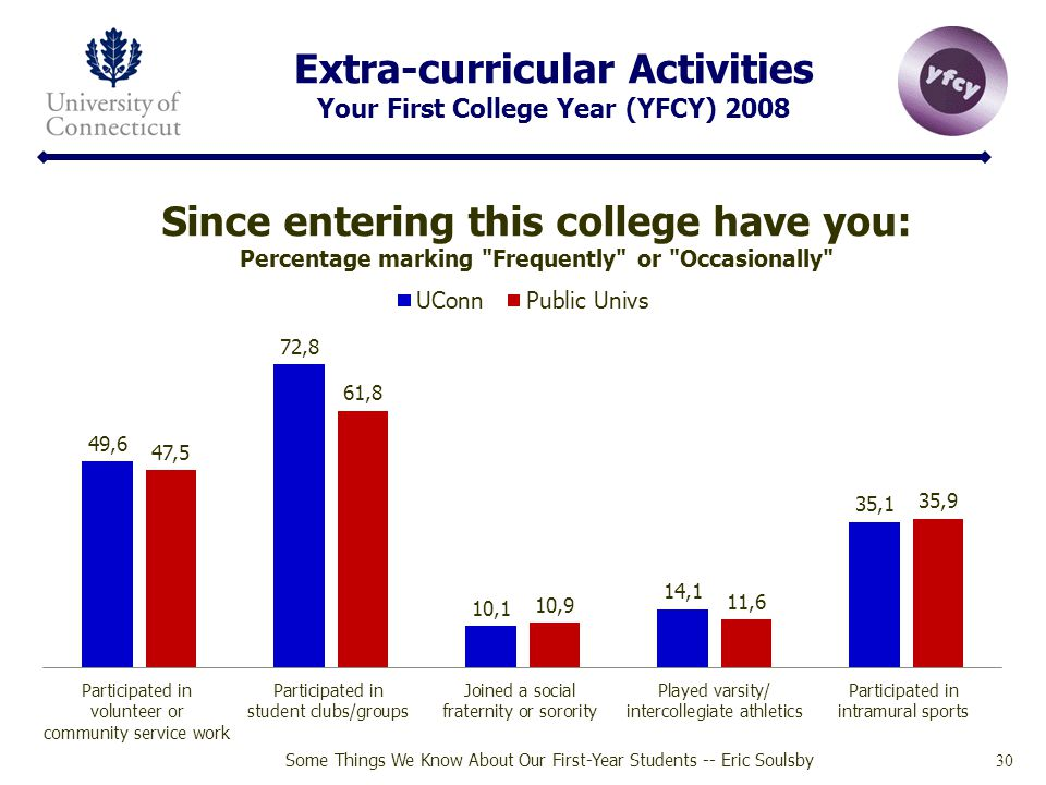 Extra-curricular Activities Your First College Year (YFCY) 2008