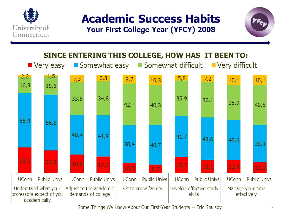 Academic Success Habits Your First College Year (YFCY) 2008