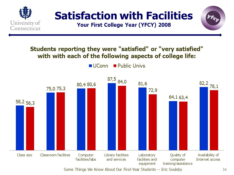 Satisfaction with Facilities Your First College Year (YFCY) 2008