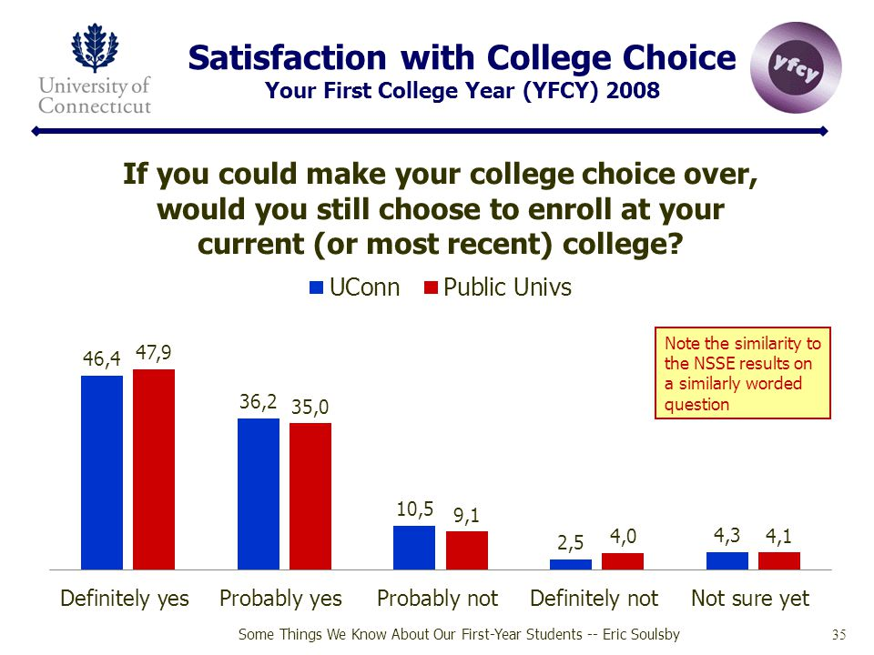 Satisfaction with College Choice Your First College Year (YFCY) 2008