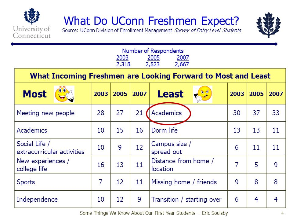 What Incoming Freshmen are Looking Forward to Most and Least