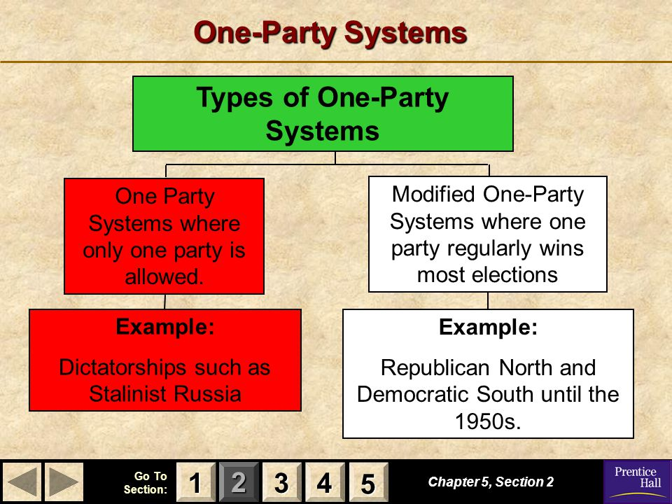 Types of One-Party Systems