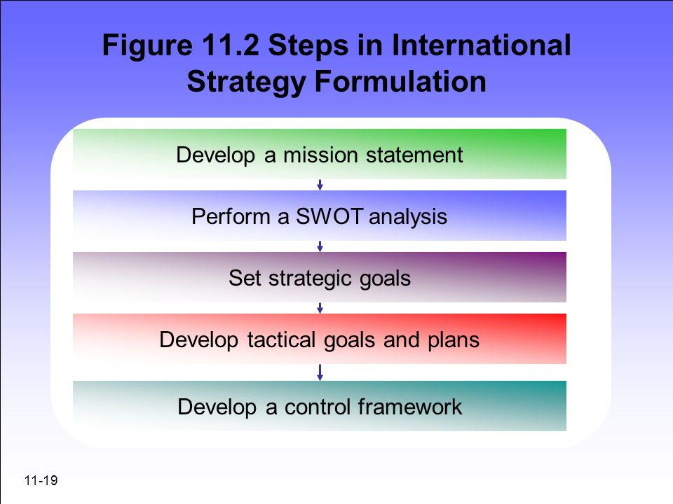 Figure 11.2 Steps in International Strategy Formulation