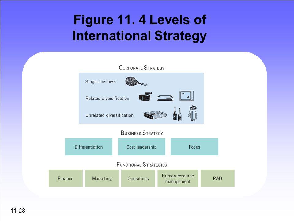 Figure 11. 4 Levels of International Strategy