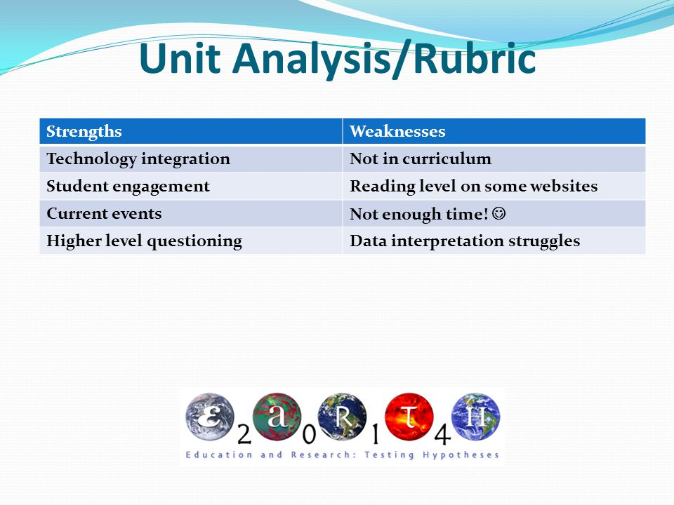 Unit Analysis/Rubric Strengths Weaknesses Technology integration