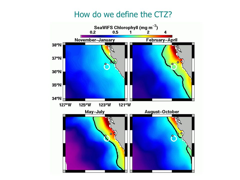 How do we define the CTZ