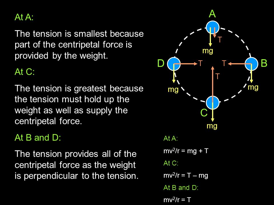 AD. C. B. At A: The tension is smallest because part of the centripetal force is provided by the weight.