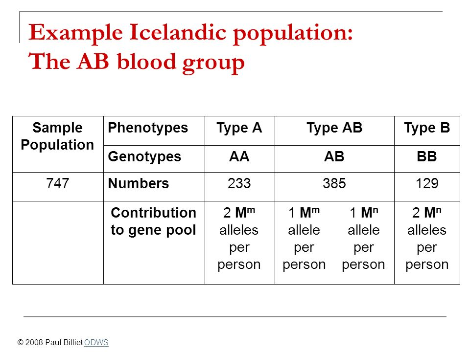 Example Icelandic population: The AB blood group
