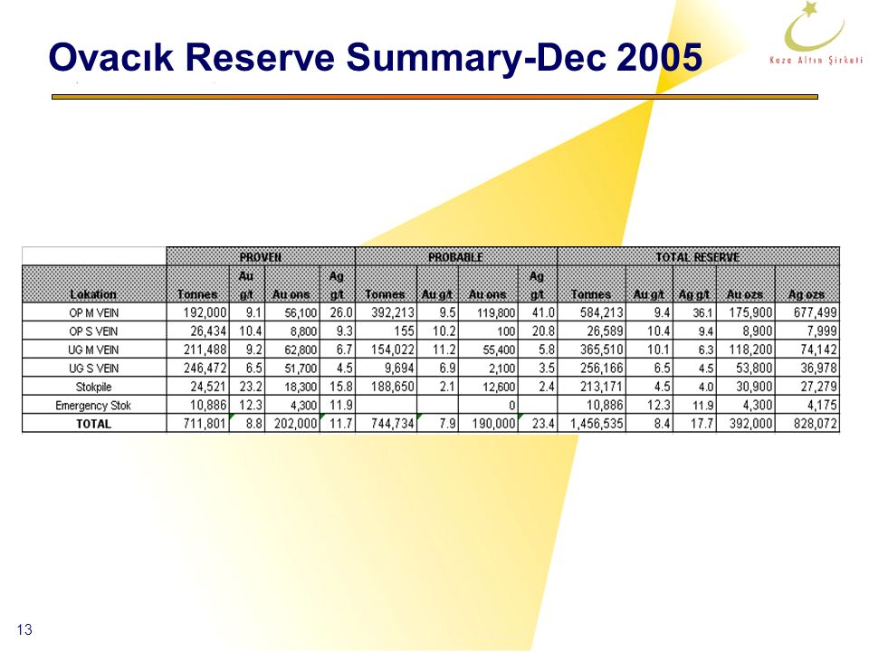 Ovacık Reserve Summary-Dec 2005