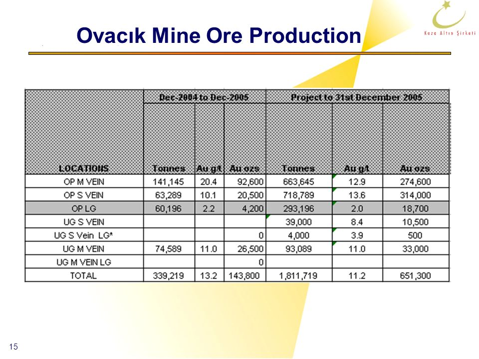 Ovacık Mine Ore Production